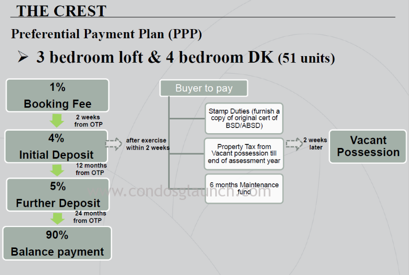 The Crest Preferential Payment Scheme
