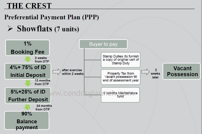The Crest Preferential Payment for Showflat Unit